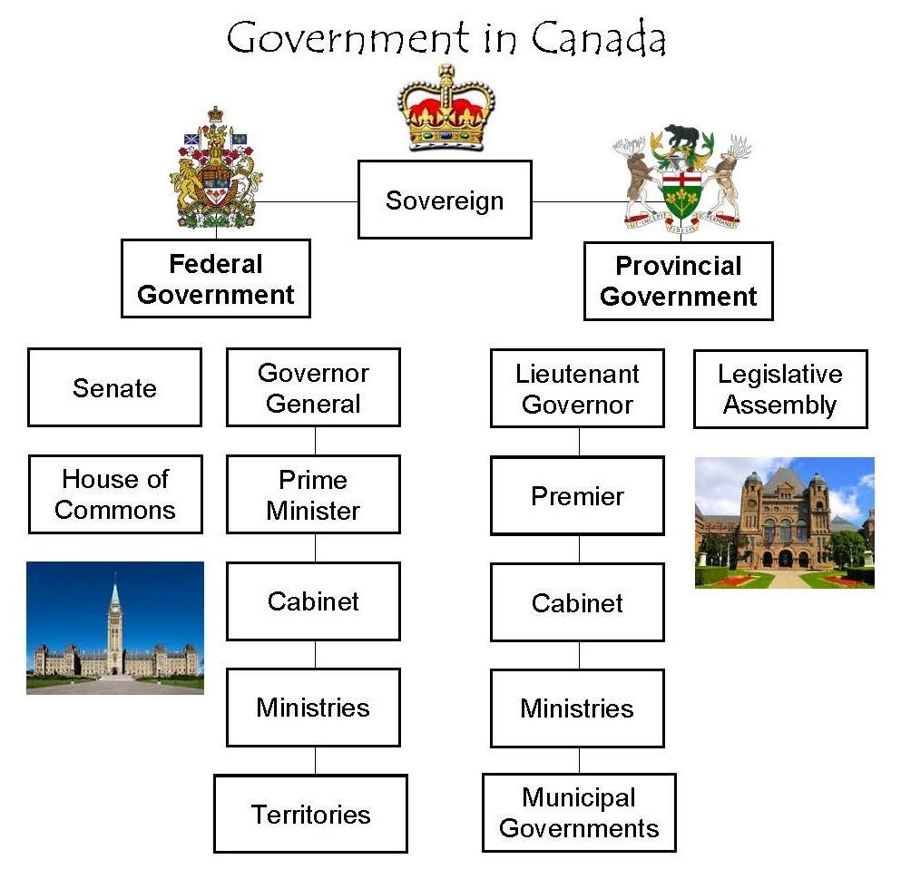 Government: Civics 11 Class Fall 2011